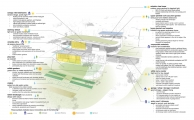 coyo_sustainabledesigndiagram